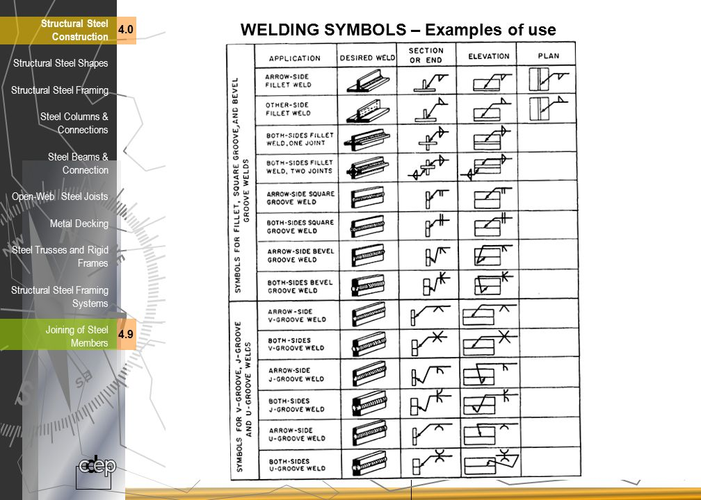 Structural Building Codes