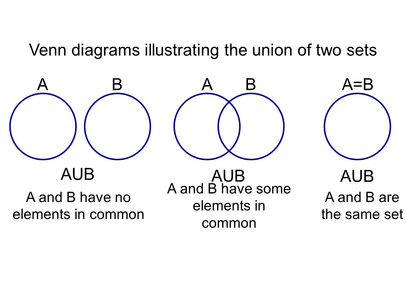 Addition and subtraction of whole numbers ppt video online download venn diagrams illustrating the union of two sets pooptronica