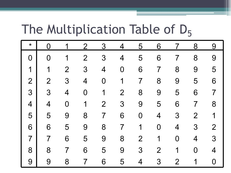 Joseph kirtland department of mathematics marist college for Table de multiplication de 7 8 9