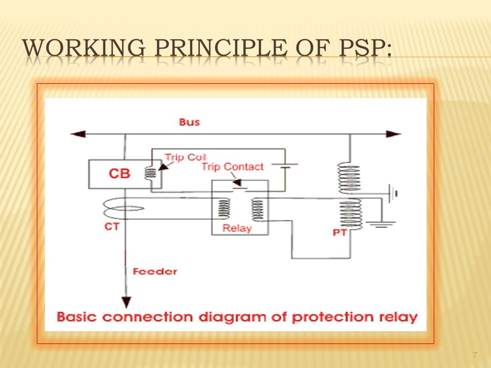 Protection Switchgear ppt video online download