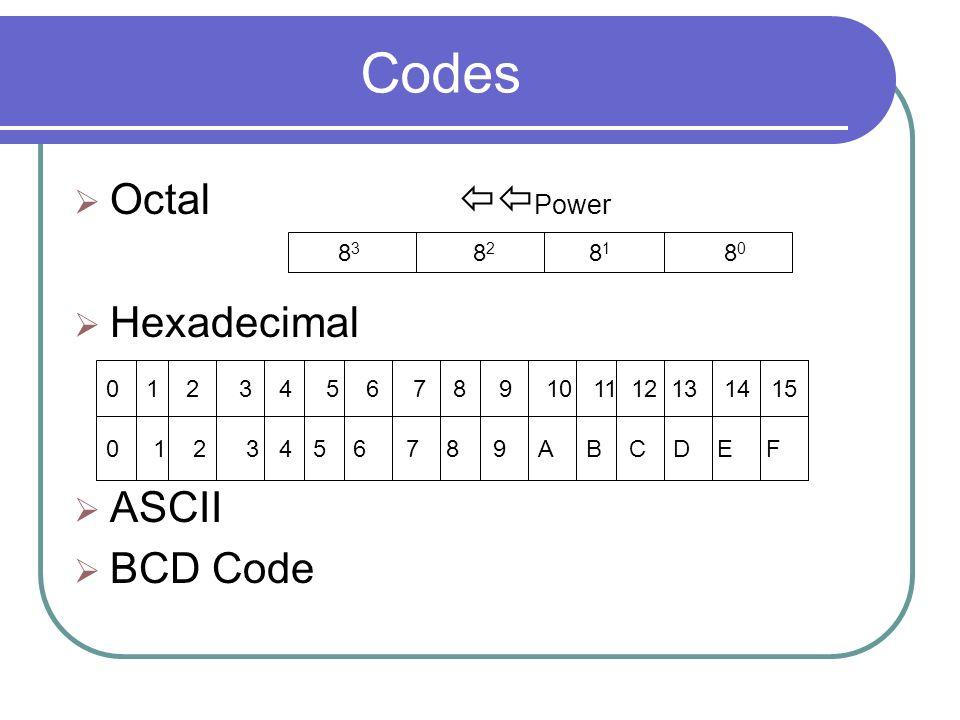 Codes Octal Power Hexadecimal ASCII BCD Code 83 82 81 80