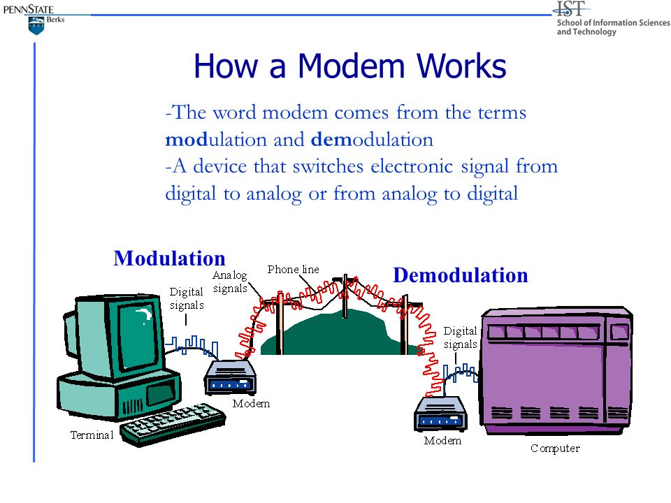 an understanding on how modem works How the internet works for developers - pt 1 - overview & frontend - duration: 15:25 learncodeacademy 222,071 views 15:25 history of the internet -.