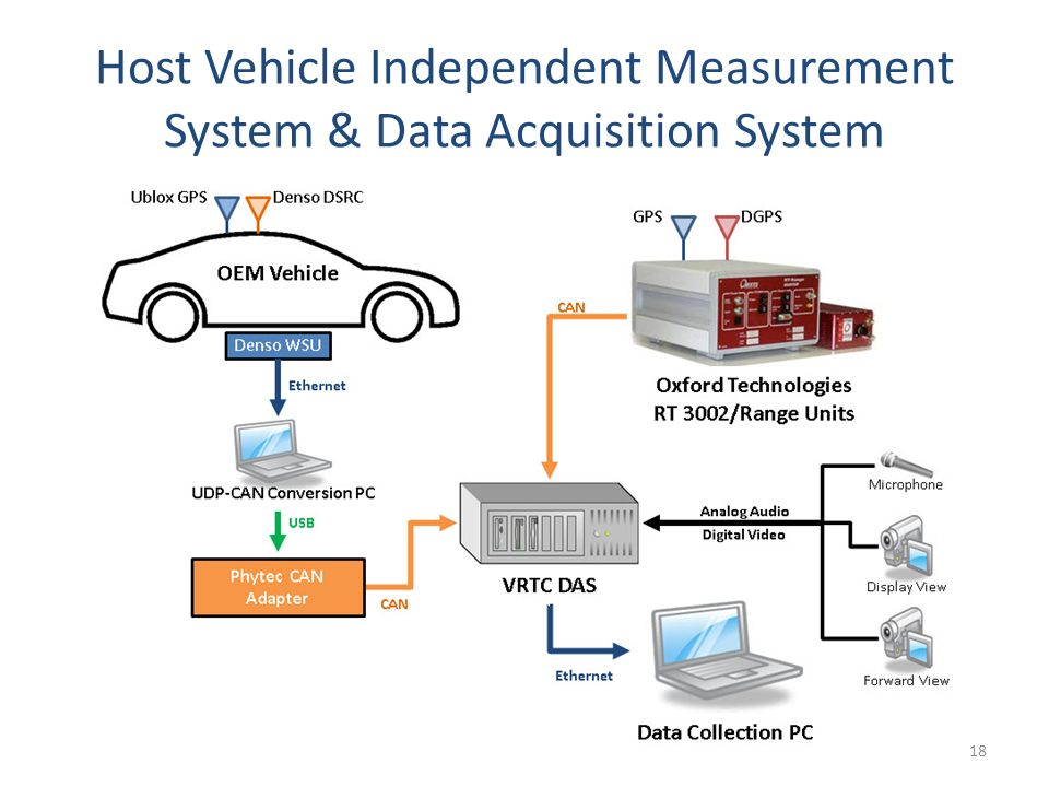 Civil Data Acquisition System : John harding its connected vehicle public meeting ppt