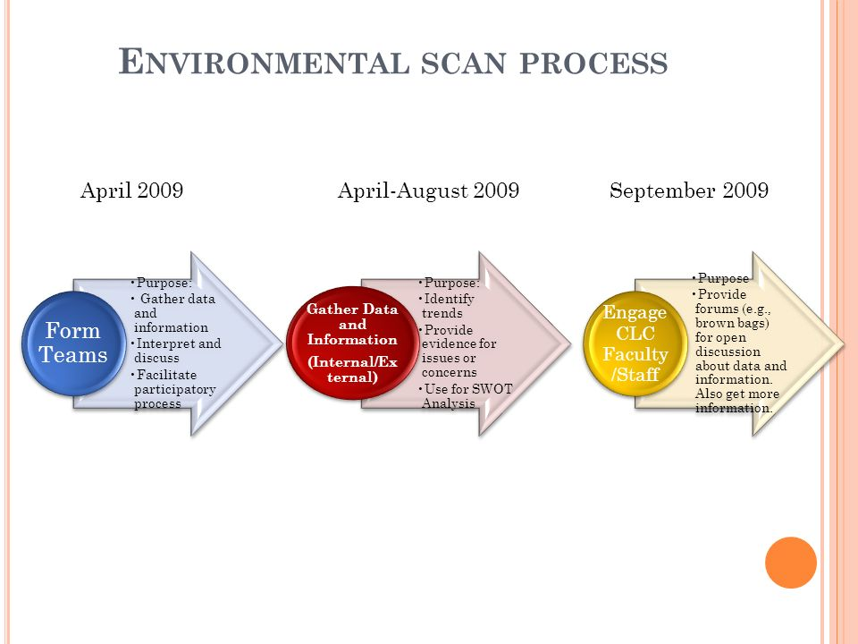 enviormental scan Environmental scan purpose the environmental scan provides critical data and a foundation for the creation of goals and strategies the scan.