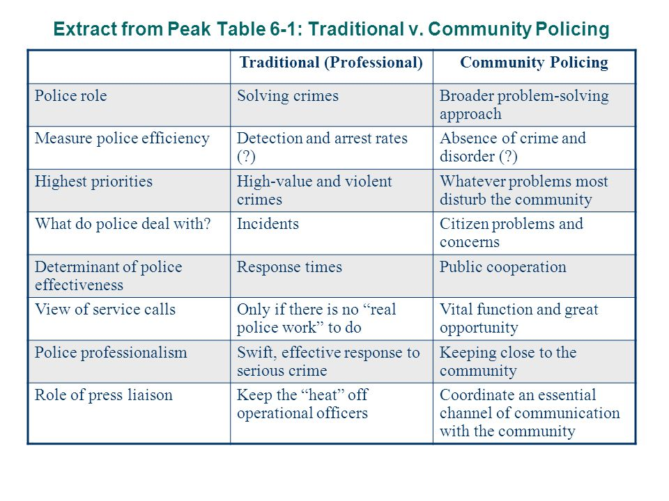 the effectiveness of community oriented policing Community oriented policing services (cops): background, legislation, and funding congressional research service summary the community oriented policing services (cops) program was created by title i of the violent.