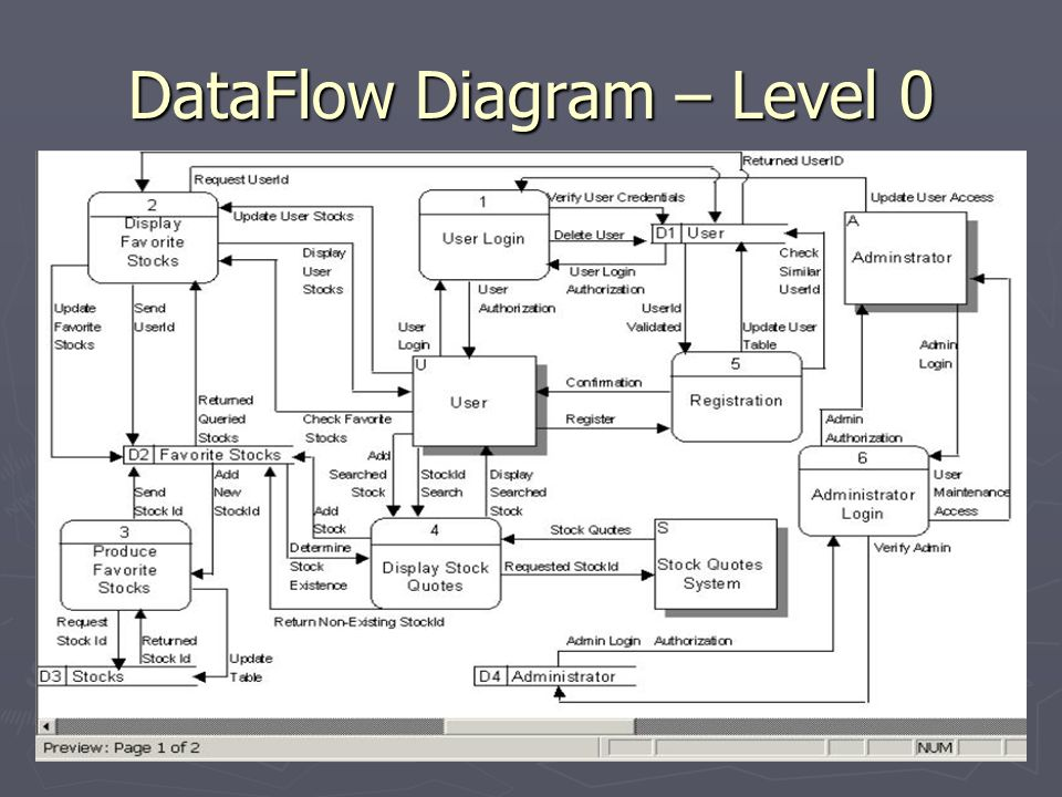process flow diagram notation dataflow diagram – level 0 - ppt video online download