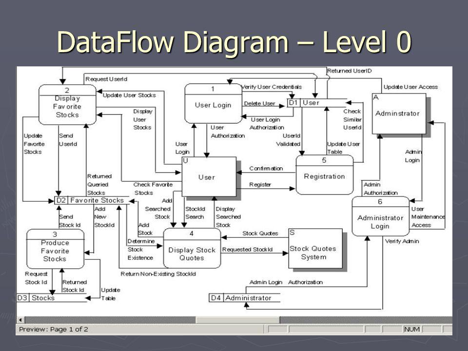 Dataflow diagram level 0 ppt video online download 1 dataflow diagram level 0 ccuart Gallery