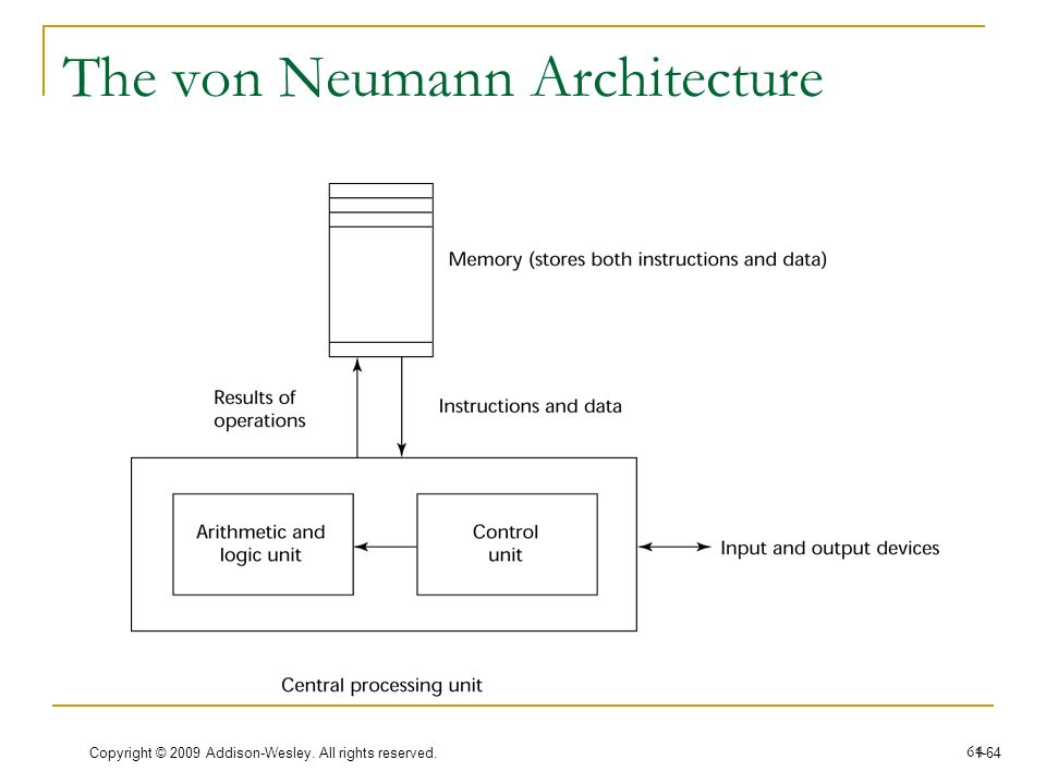 Programlama dilleri programming languages ppt download for Architecture von neumann