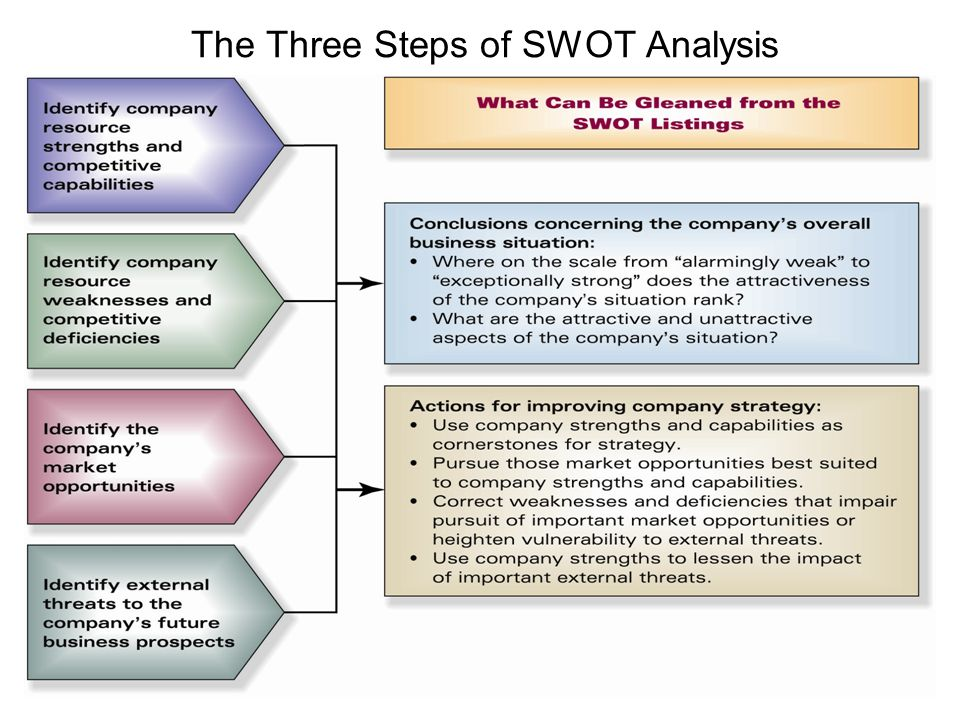 role and components of swot analysis After recruiting team members, identify roles and responsibilities you might have already answered the last two questions if you have performed a swot analysis.