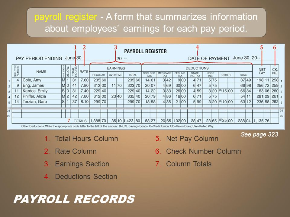 Chapter  Payroll Accounting  Ppt Video Online Download