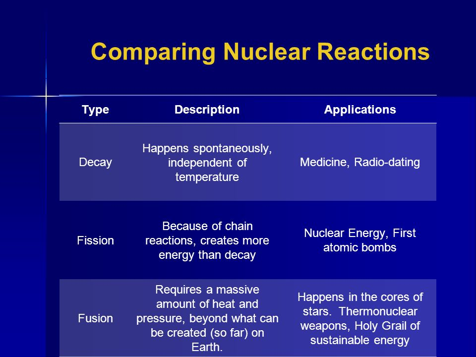 How does radiochemical dating work