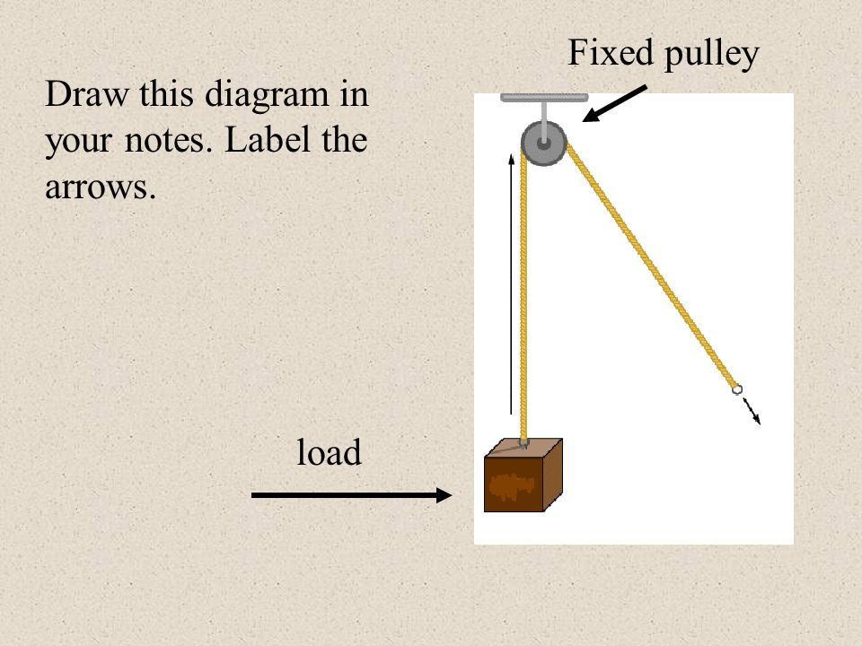 Fixed Pulley Diagram