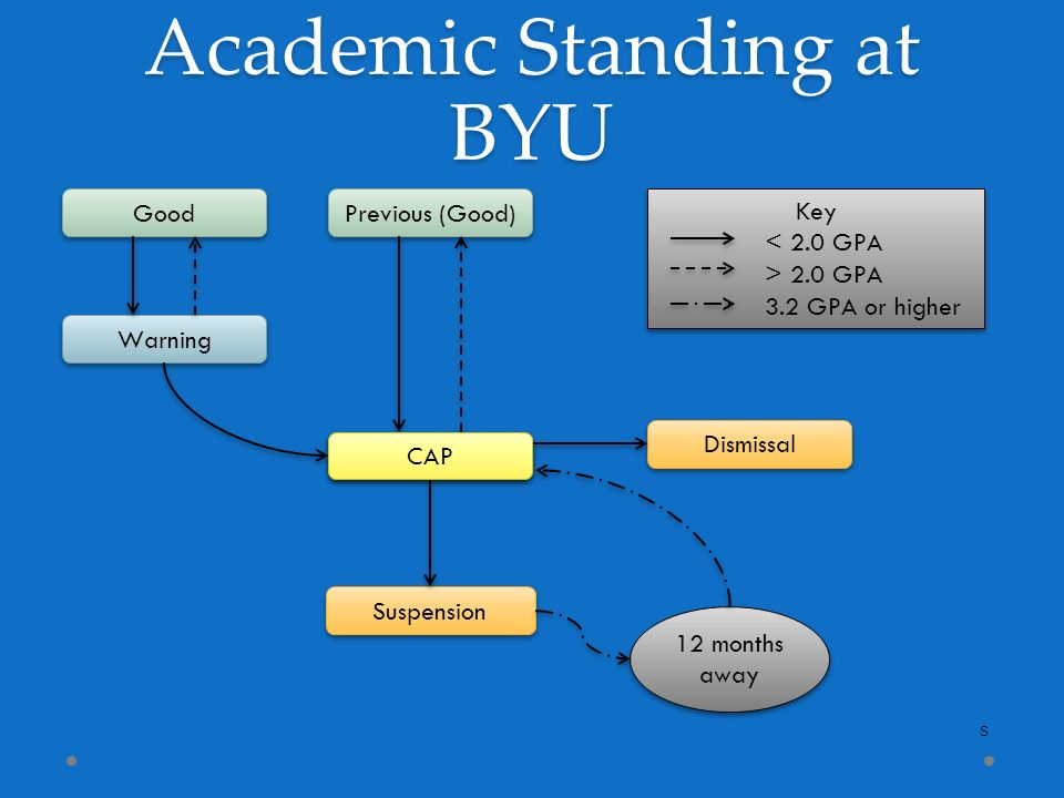 Brigham young university ppt download academic standing at byu ccuart Image collections