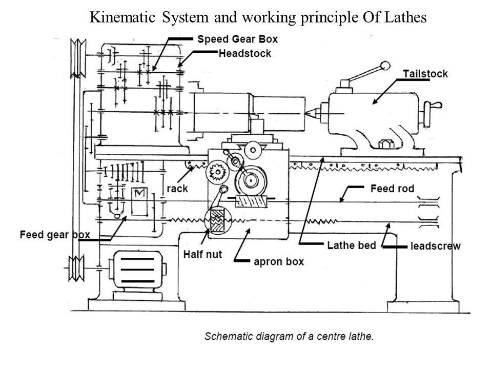 session 3 classification of lathes kinematics system of