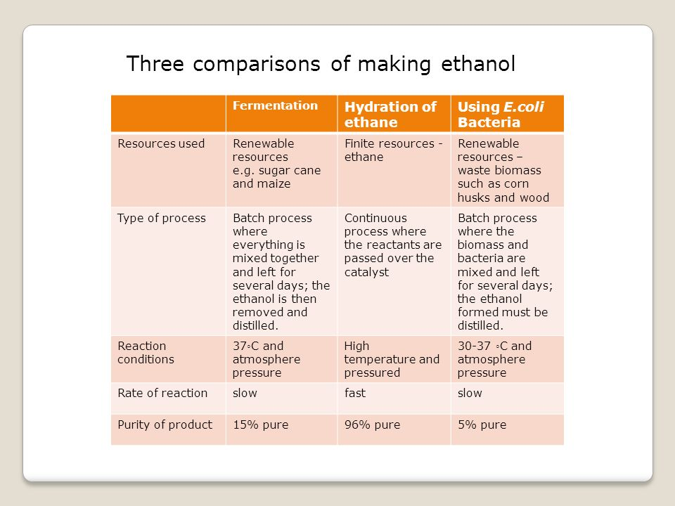 Fermentation and the production of ethanol - ppt download