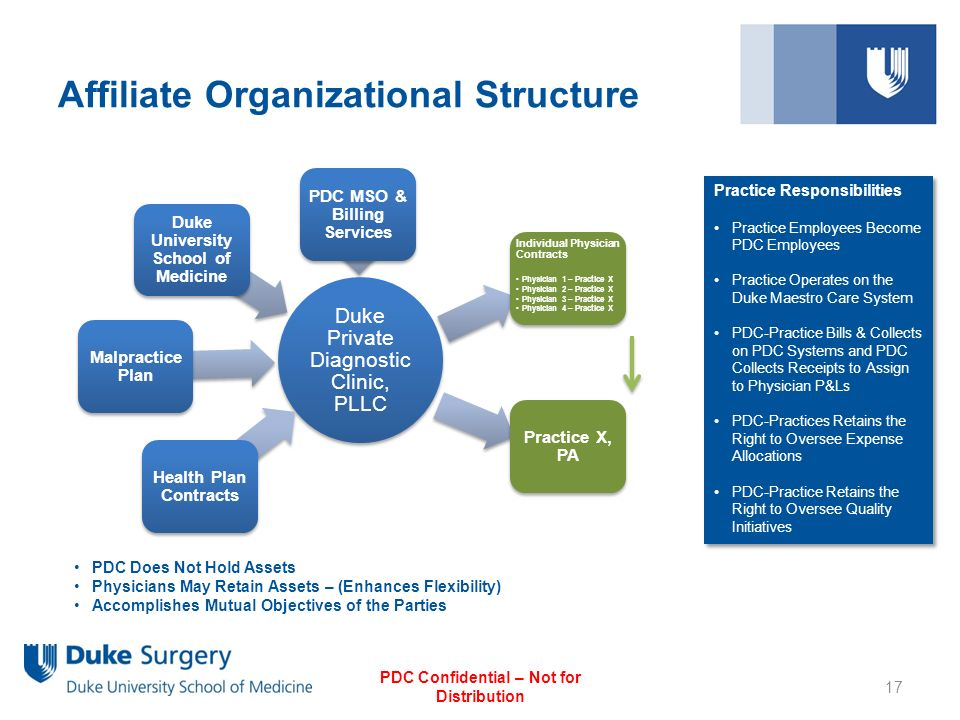 Duke Surgery Clinical Offsite Models Ppt Video Online