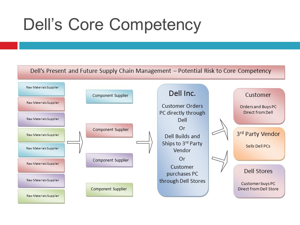 Core Competency Theory of Strategy