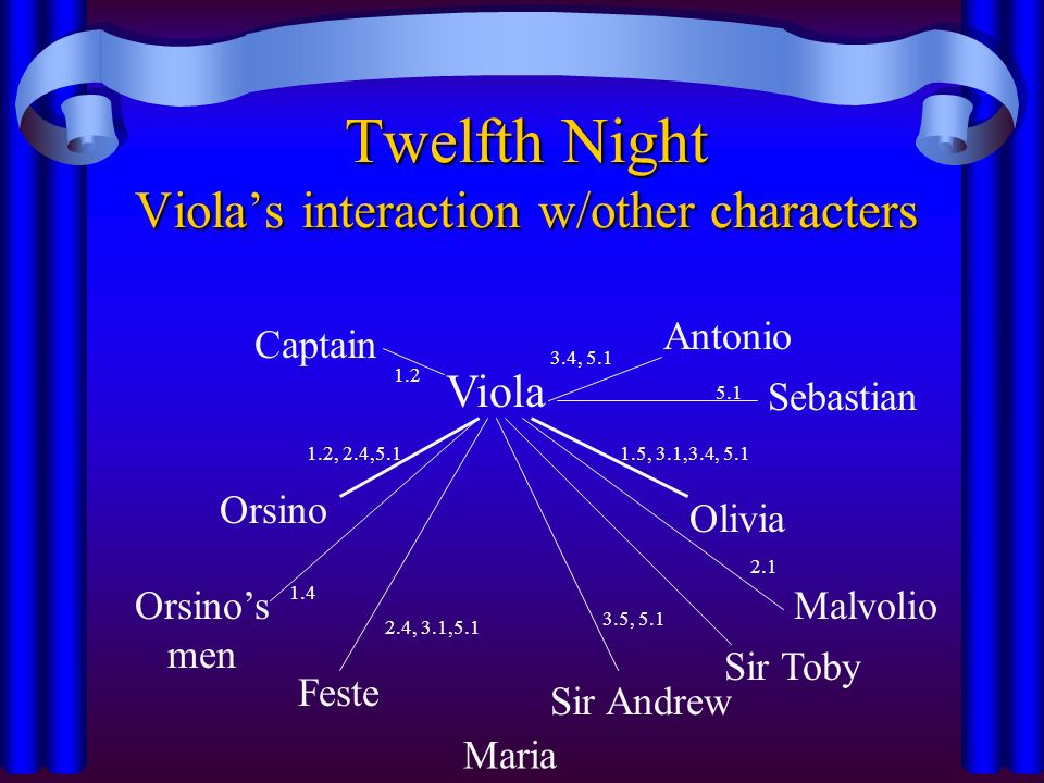 maria olivia viola in twelfth night Twelfth night is a lighter piece by william shakespeare, and a good break from the usual tragedies and histories he is most well-known for the play challenges the traditional gender roles of the time by putting a woman (viola) into a very convincing man's disguise.