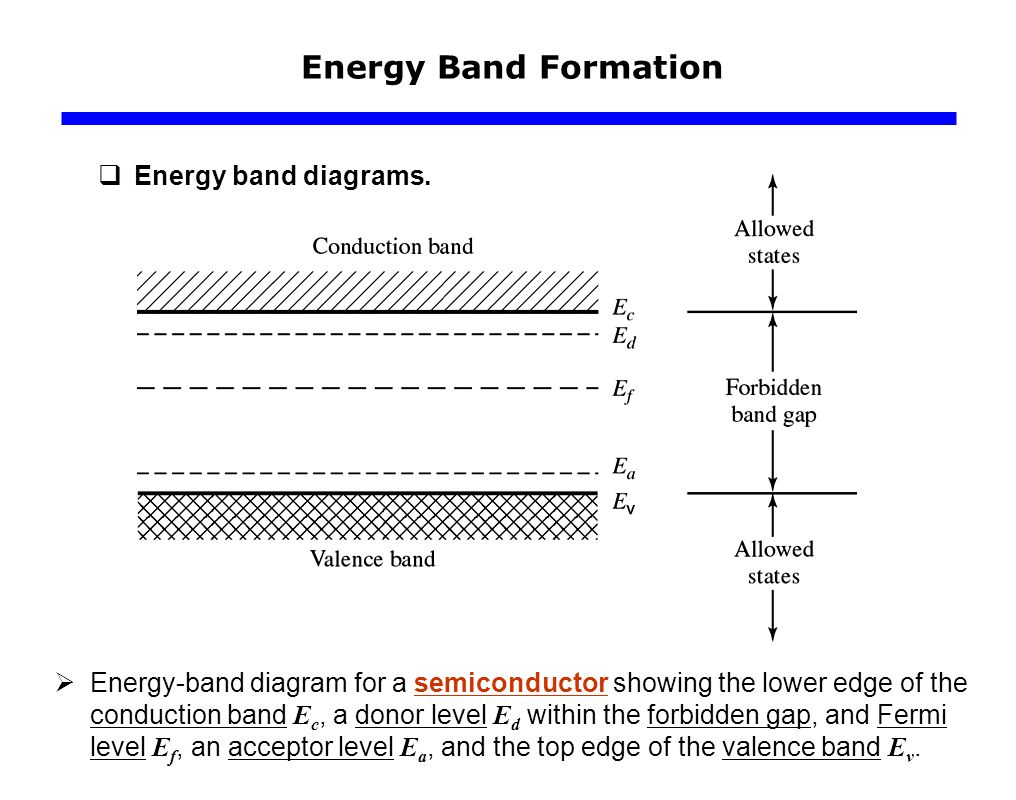 Carrier modeling ppt video online download 17 energy band formation energy band diagrams pooptronica