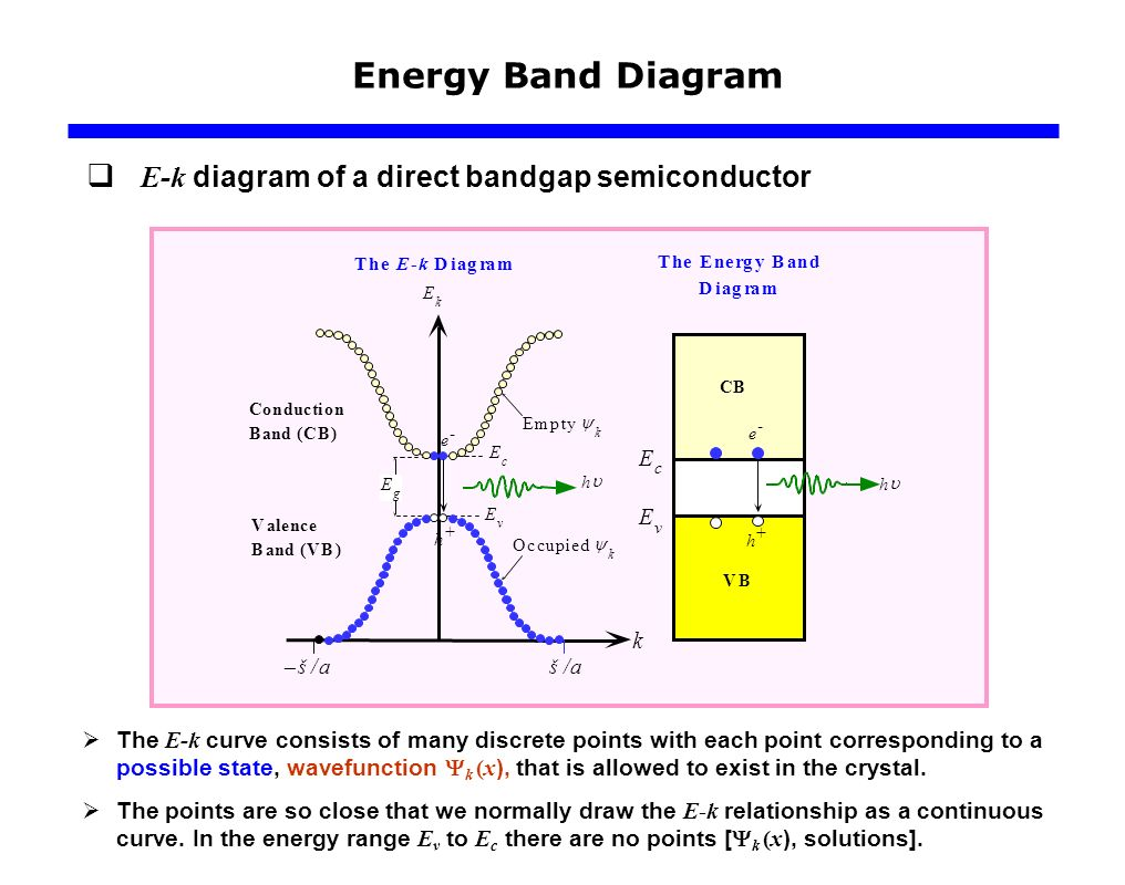 Carrier modeling ppt video online download 24 energy band diagram pooptronica