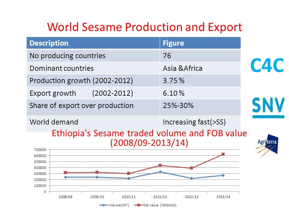 sesame production 218 negash geleta ayana: status of production and marketing of ethiopian sesame seeds (sesamum indicum l): a review during 2013 were 0299 million ha, 0220 million tonnes and.