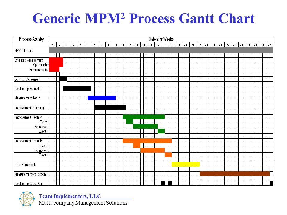 gantt chart of the design process for riordan manufacturing Process design for riordan manufacturing name ops/571 february 4, 2013 teacher riordan manufacturing riordan manufacturing is a worldwide company that specializes in the manufacturing of plastics the company has projected yearly earnings of $46 million and employs over 550 personnel.