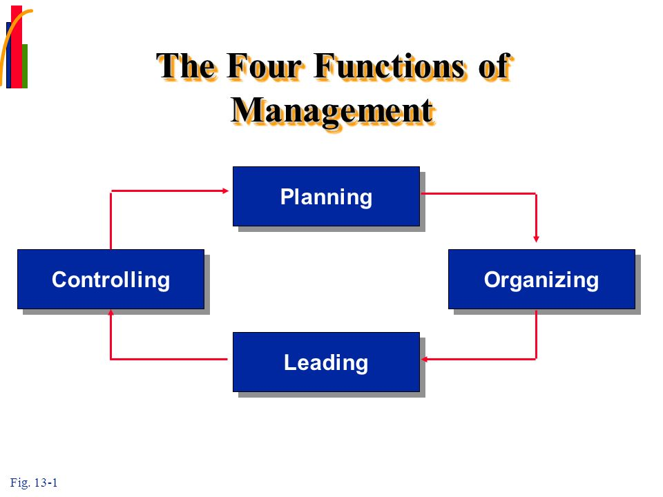 4 four functions of management 09102018 the four management functions are as follows: 1) planning, 2) organizing, 3) leading, and 4) controlling 1) planning—planning includes the steps.