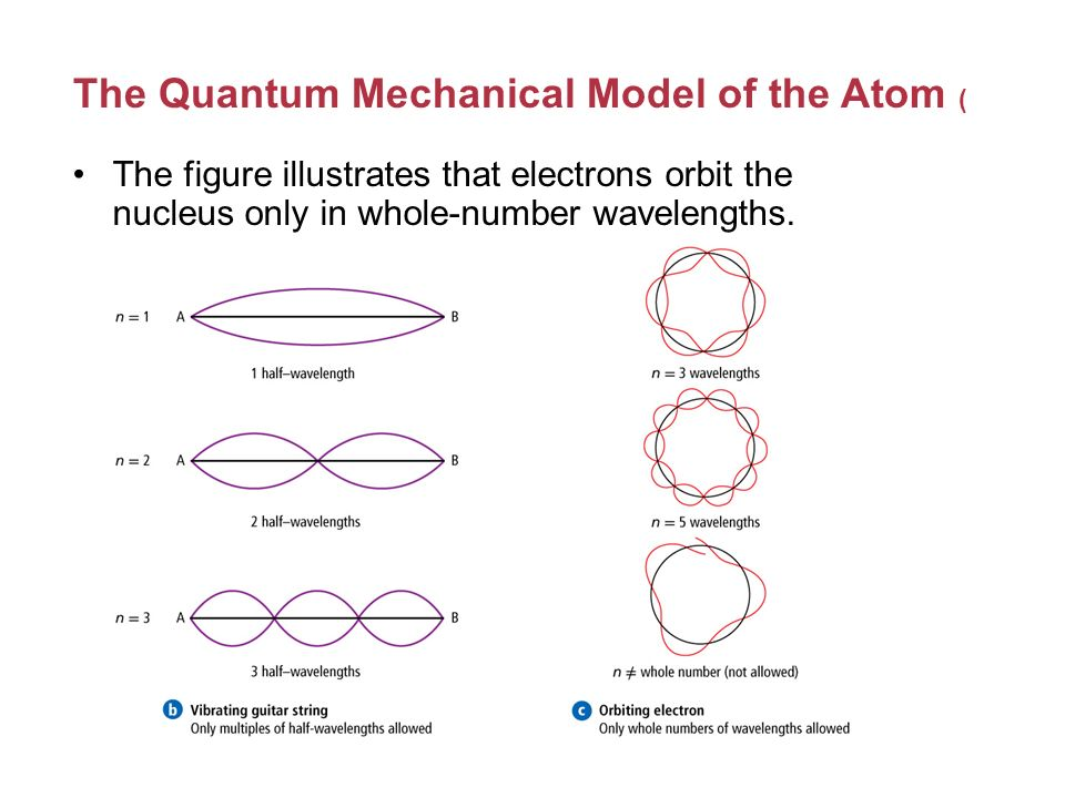 the quantum mechanical model of the In addition, the bohr model applies classical mechanics to model the electron, eg using the notion of centripetal force, but the approach neglects and is completely against the true reality which is that it is quantum mechanical.