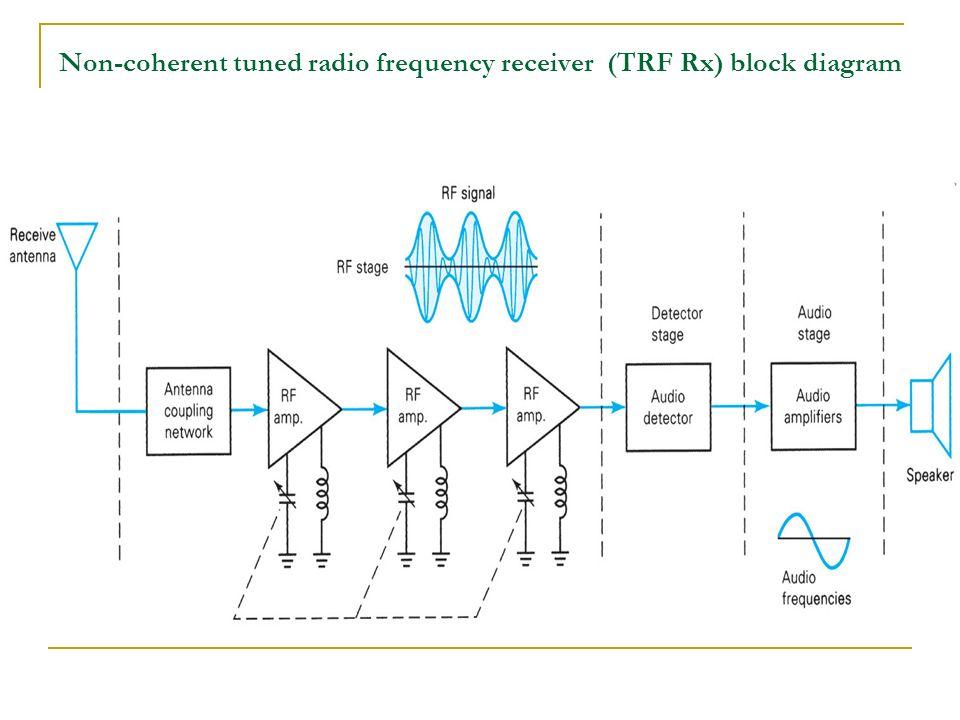 Block Diagram Of A Superheterodyne Am Rx - Wiring Diagram