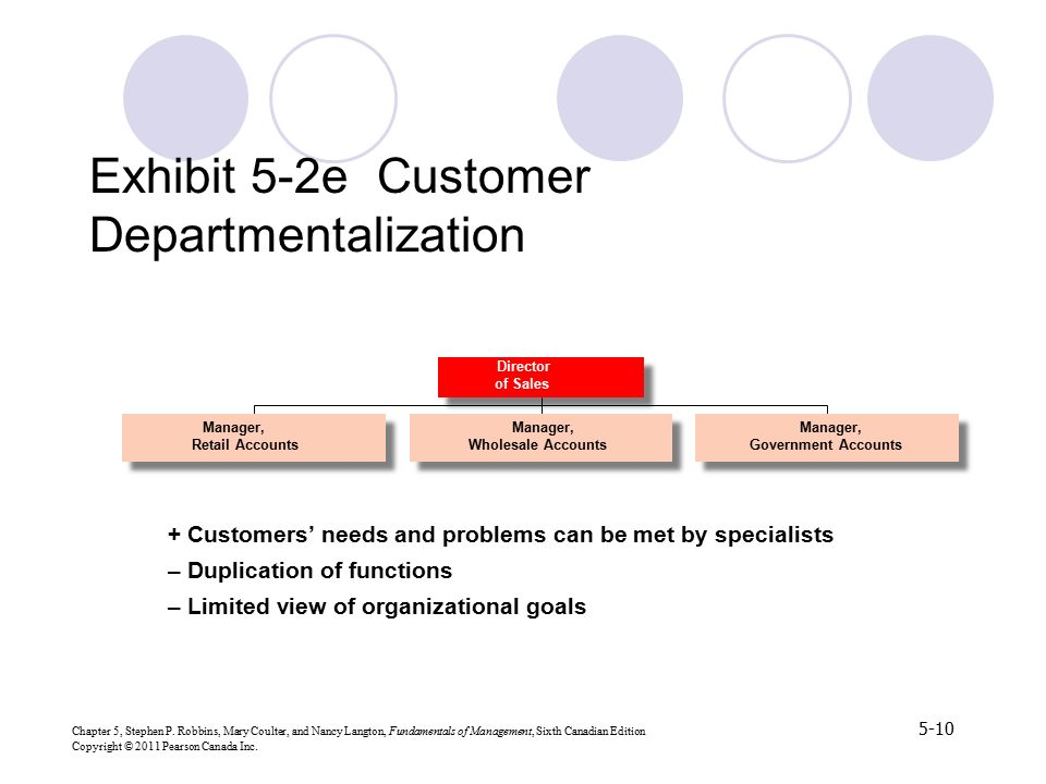 Exhibit 5-2e Customer Departmentalization