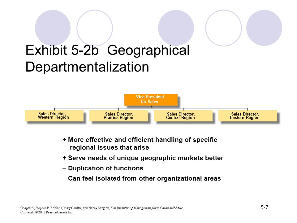 Exhibit 5-2b Geographical Departmentalization