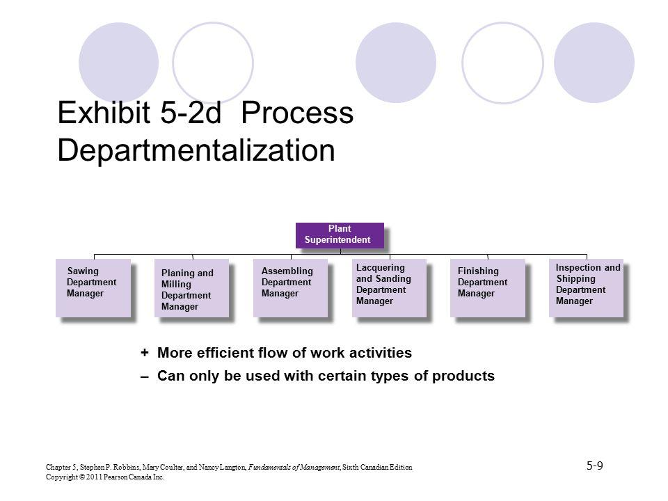 Exhibit 5-2d Process Departmentalization