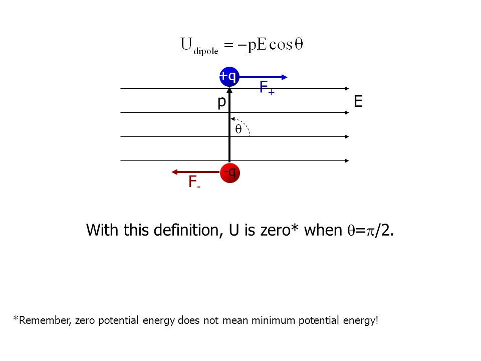 Zero Definition A dipole in an ...