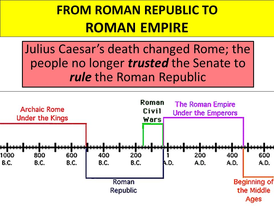 rome from republic to empire This collection of clips is designed to introduce my students to the governments of the roman republic and roman empire.