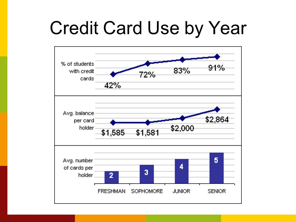 credit cards and college students Three tips for helping college students avoid credit card debt while still building  their credit history.