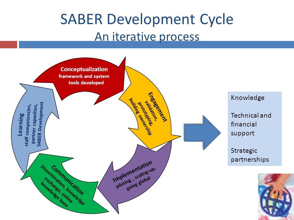 SABER Development Cycle