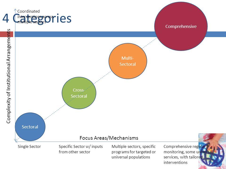 4 Categories Complexity of Institutional Arrangements