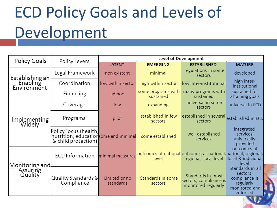 ECD Policy Goals and Levels of Development