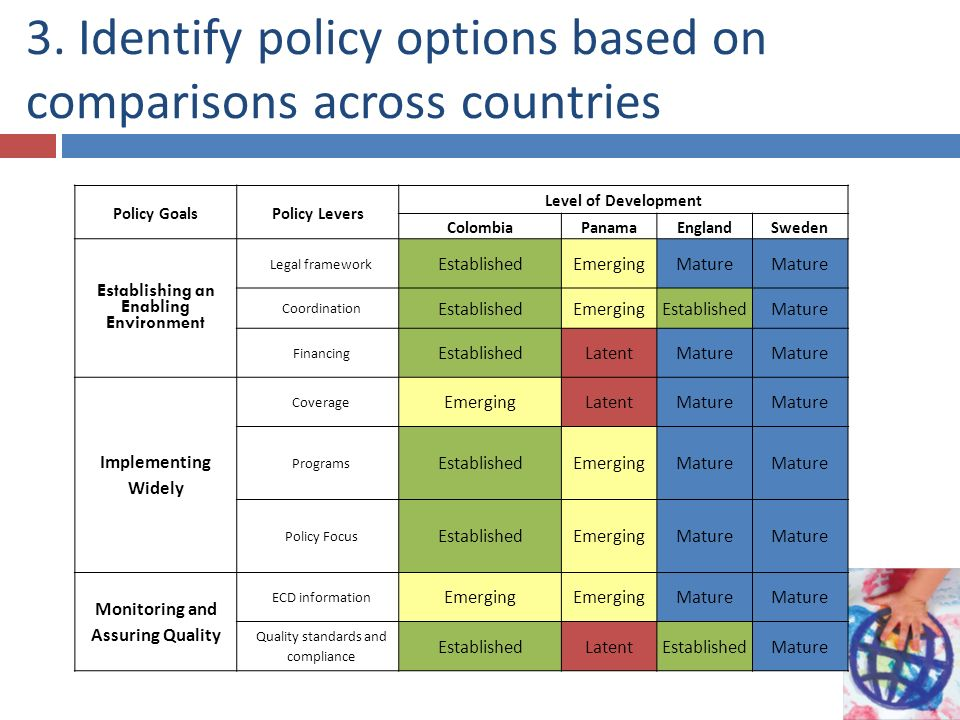 3. Identify policy options based on comparisons across countries