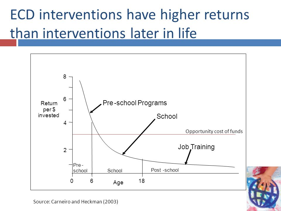 ECD interventions have higher returns than interventions later in life