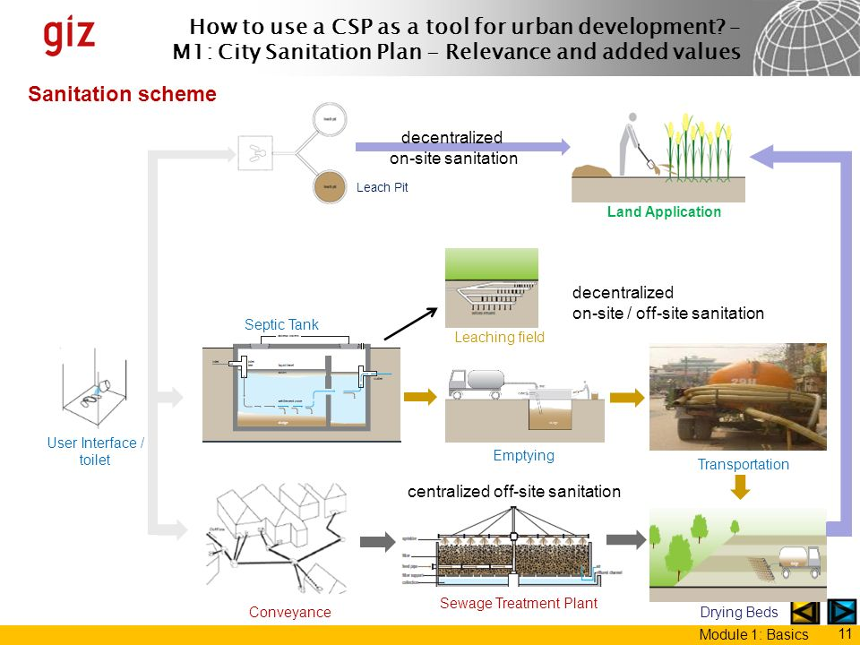 Sanitation scheme decentralized on-site sanitation