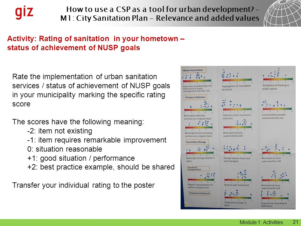 Activity: Rating of sanitation in your hometown – status of achievement of NUSP goals
