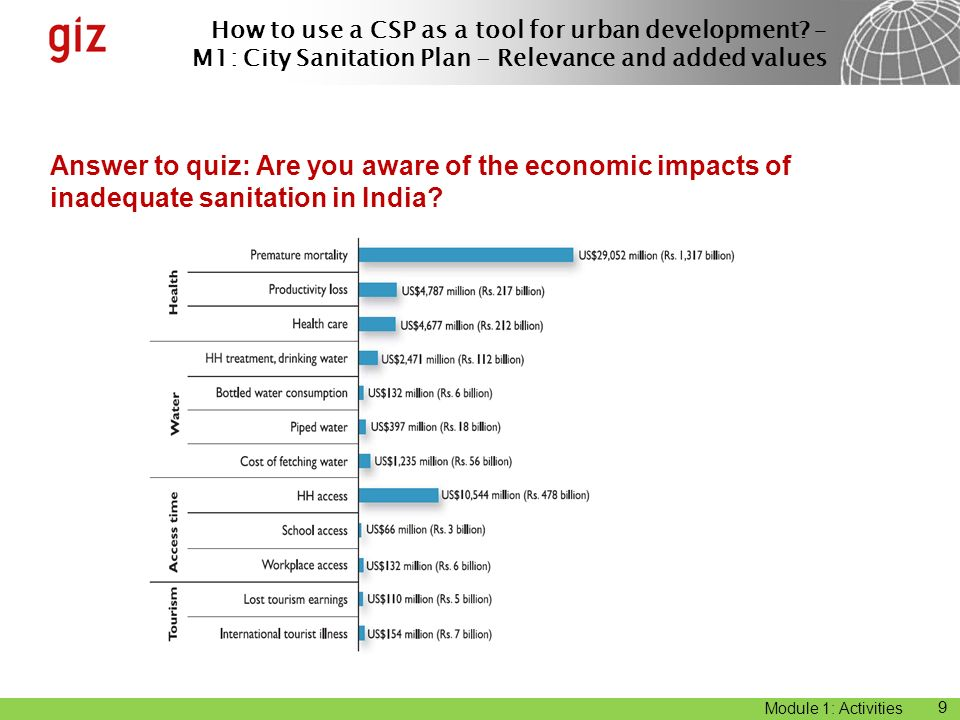 Answer to quiz: Are you aware of the economic impacts of inadequate sanitation in India