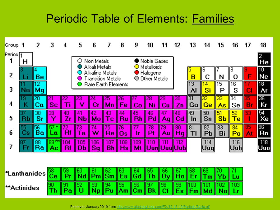 chemistry element family assignment Periodic table: the elements assignment 10 points if all of chemistry could be summarized on one piece of paper, that piece of paper would be the periodic table the periodic table is an extremely useful tool which allows prediction of all sorts of chemical reactions.