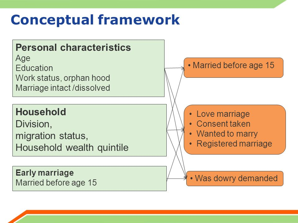 Theoretical framework about early marriage