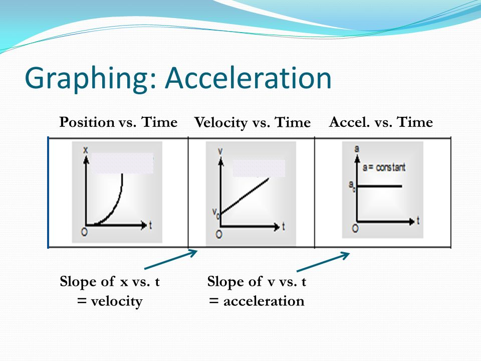 Graphing: Acceleration