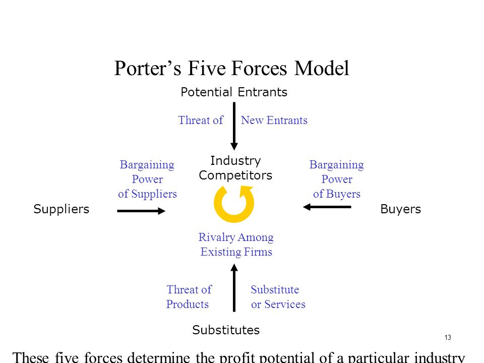 porter s five forces model maxis What is porter's five forces model all about this model was presented by michael e porter, which majorly focuses on the five force's identification as well as analysis that serve as the.