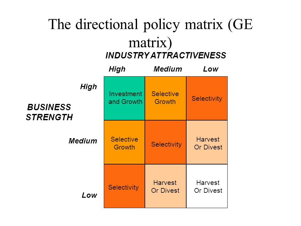 advantages of shell directional policy matrix Shell directional policy matrix a nine celled directional policy matrix the shell directional policy matrix is another refinement upon the boston matrix along the horizontal axis are prospects for sector profitability, and along the vertical axis is a company's competitive capability as with the ge business screen the location of a strategic business unit (sbu) in any cell of the matrix implies different strategic decisions.