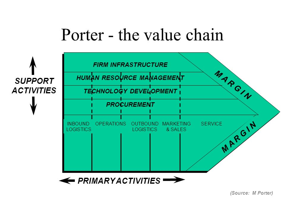 Porter's Value Chain Analysis