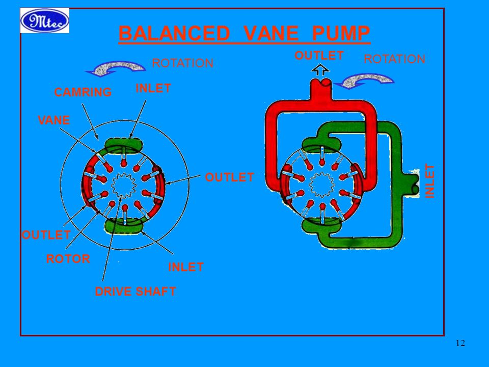 BALANCED VANE PUMP OUTLET ROTATION ROTATION INLET CAMRING VANE INLET